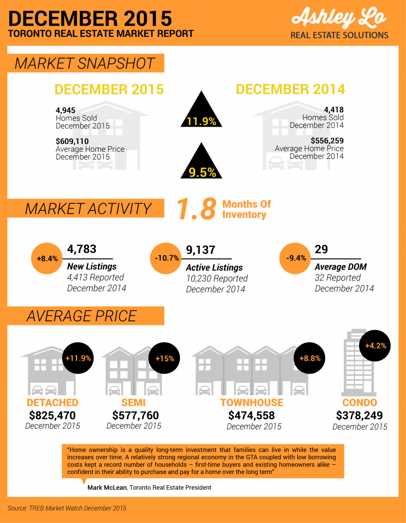 Infographic December 2015