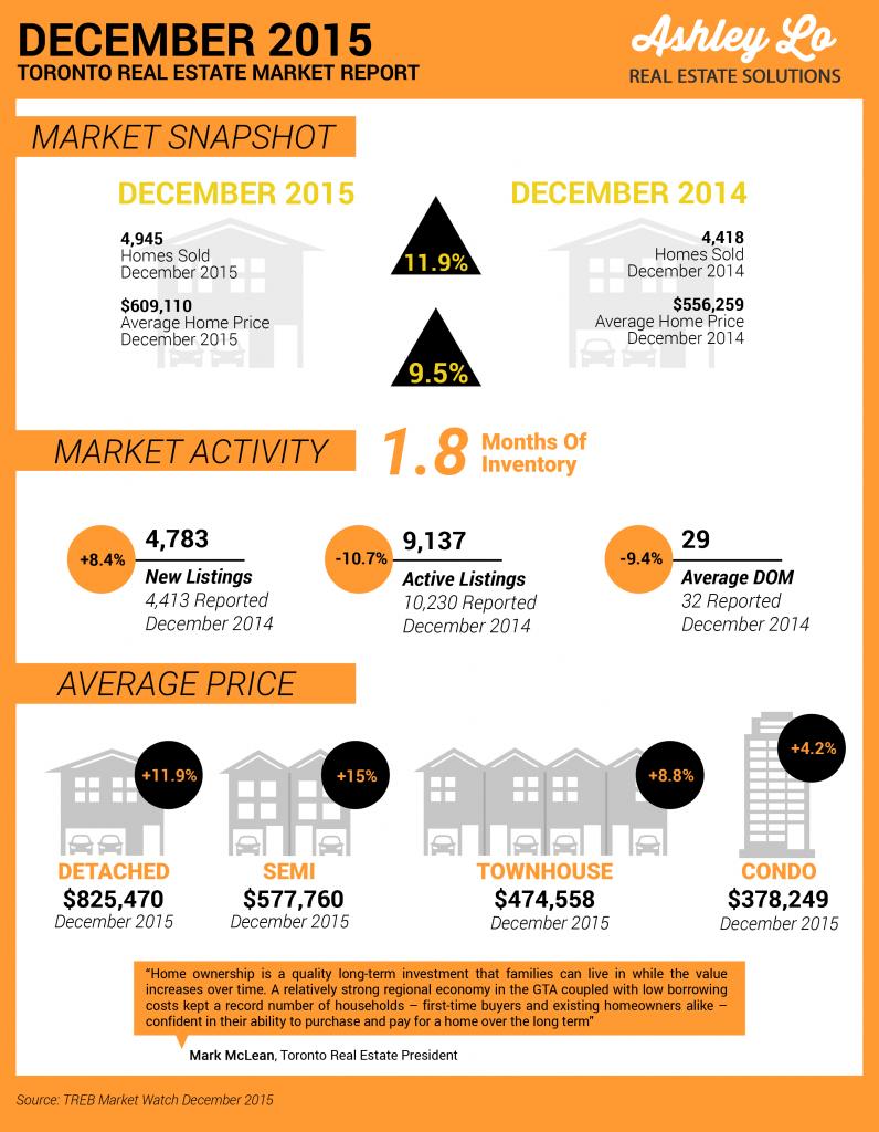 Infographic December 2015